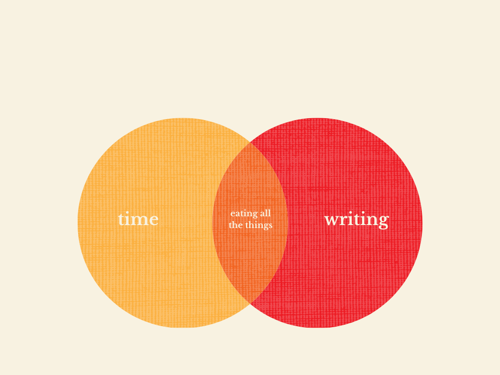 Venn diagram - one circle is time, one is writing, and at their intersection, it says  eating all the things